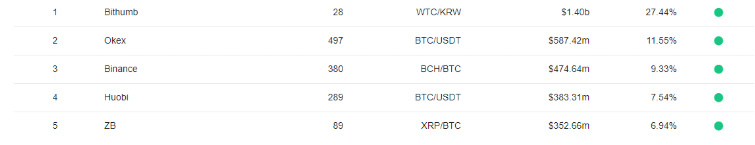 top cryptocurrency in korea
